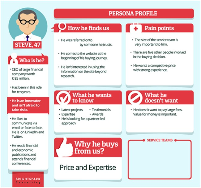 Create a Customer Persona-min